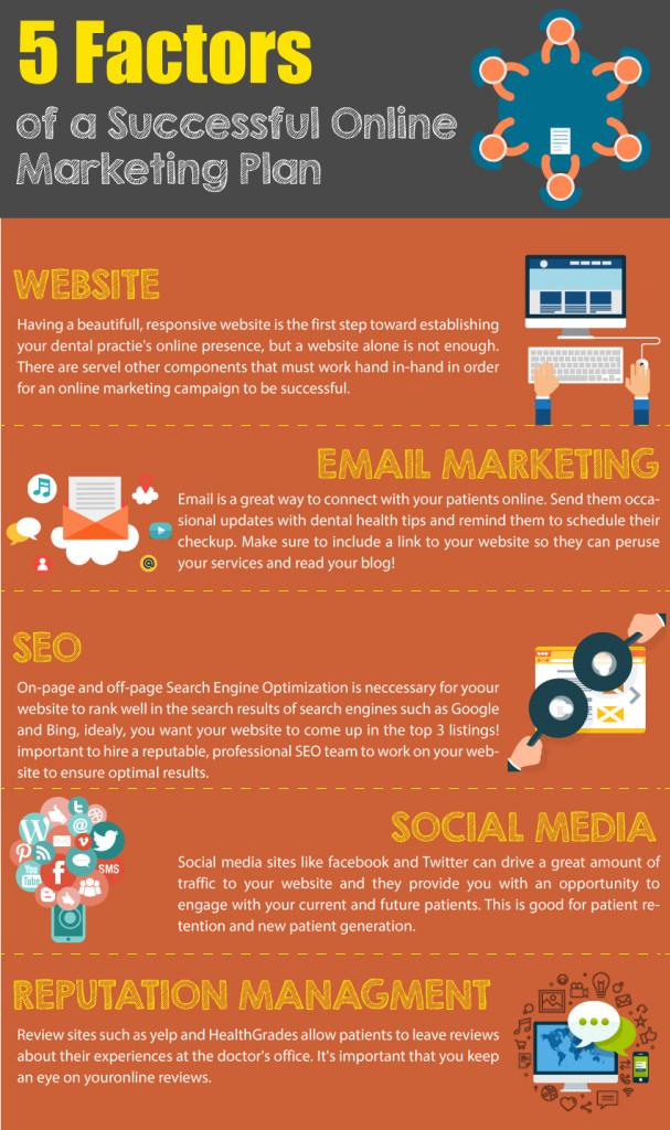 5 Factors Of A Successful Marketing Plan Prologic Web Design Blog