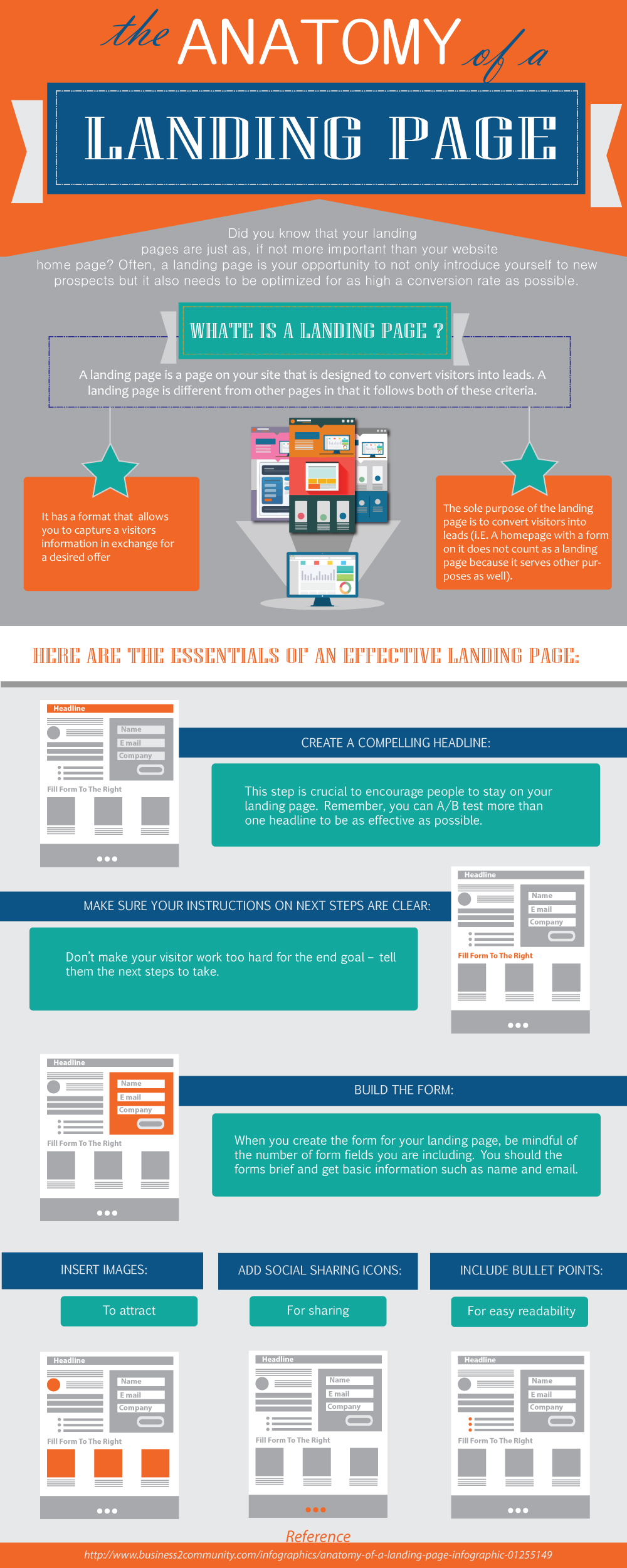 The Anatomy of A Landing Page | Prologic Web Design Blog